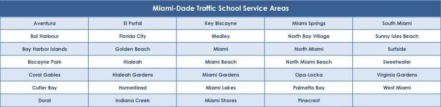 Miami-Dade Traffic School Service Areas